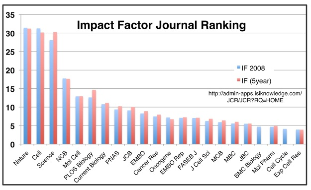 journal-impact-factors-2008_1